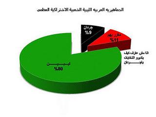 Umfrage in Libyen: 80% für den Grünen Widerstand, Schwarz für Al-Quaida...