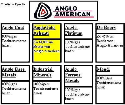 Die Struktur von AngloAmerican