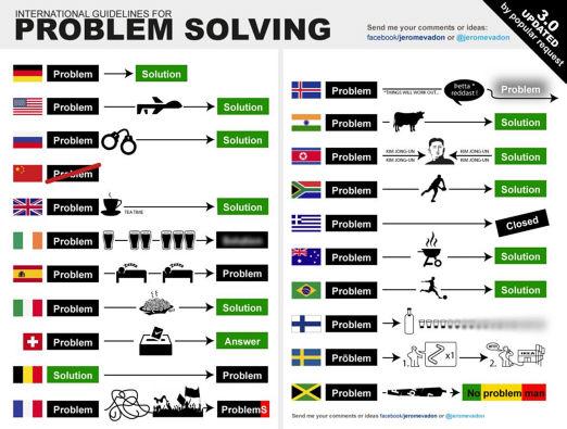 blog_problemsolving